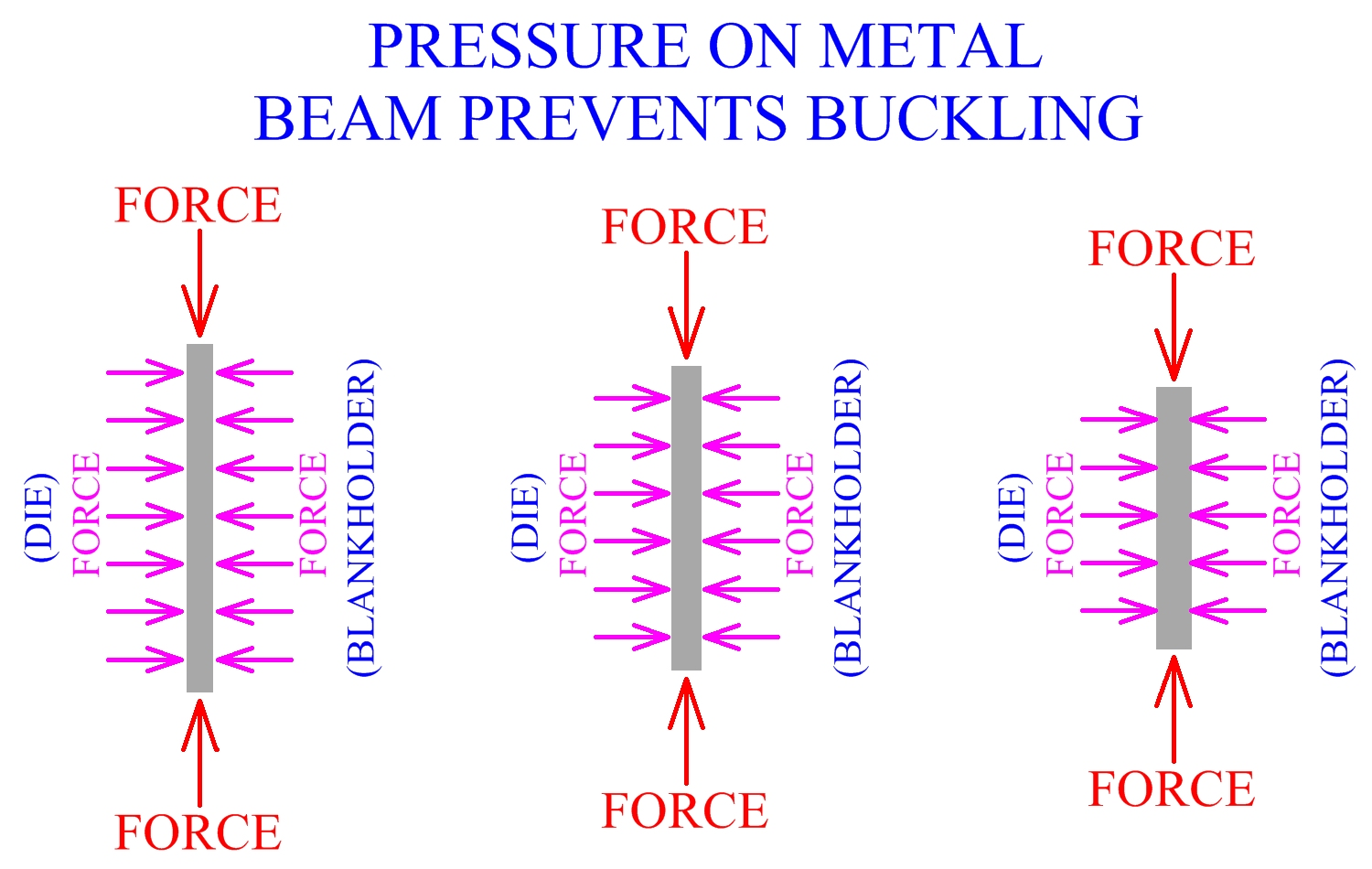 Pressure On Metal Beam Prevents Buckling