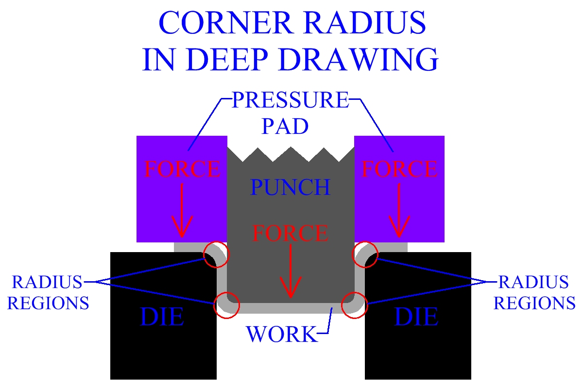 Corner Radius In Deep Drawing