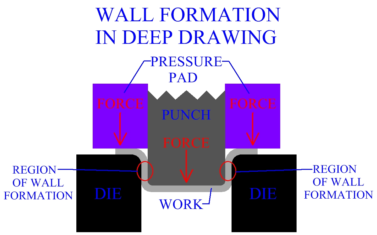 Wall Formation In Deep Drawing