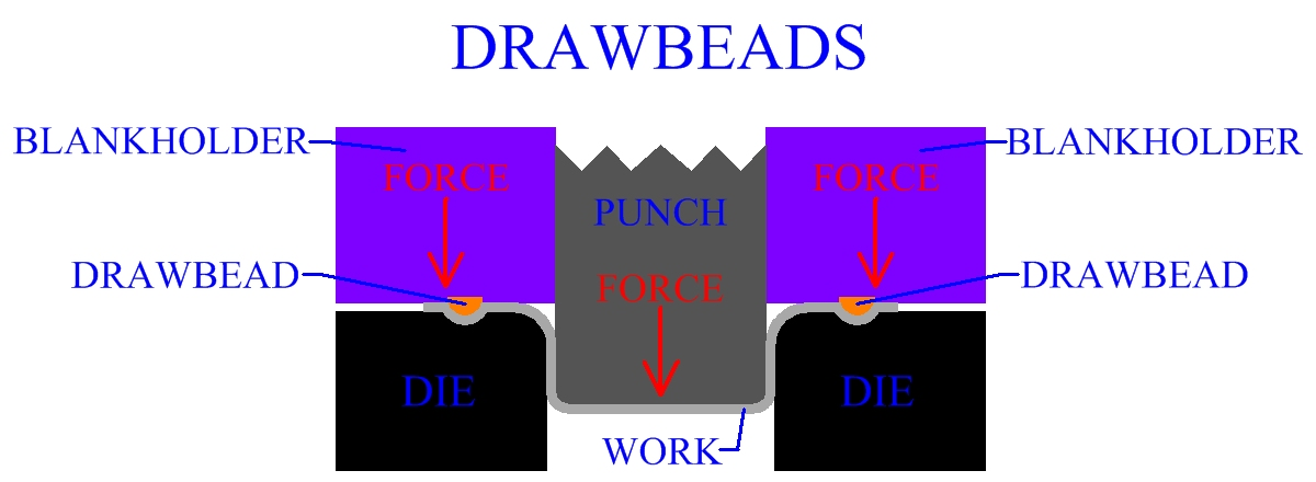 Drawbeads In Sheet Metal Manufacturing