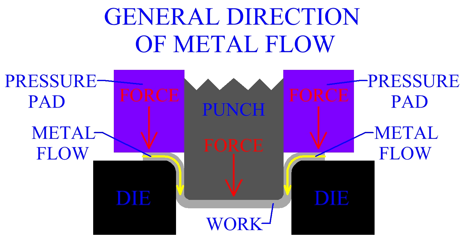 General Direction Of Metal Flow