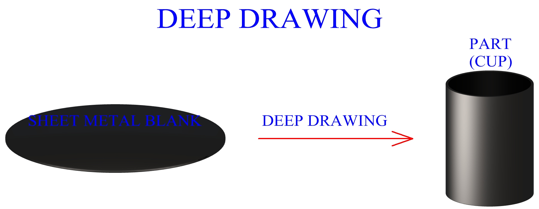 Basic Deep Drawing