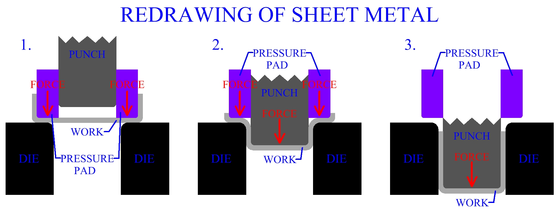 Redrawing Of Sheet Metal