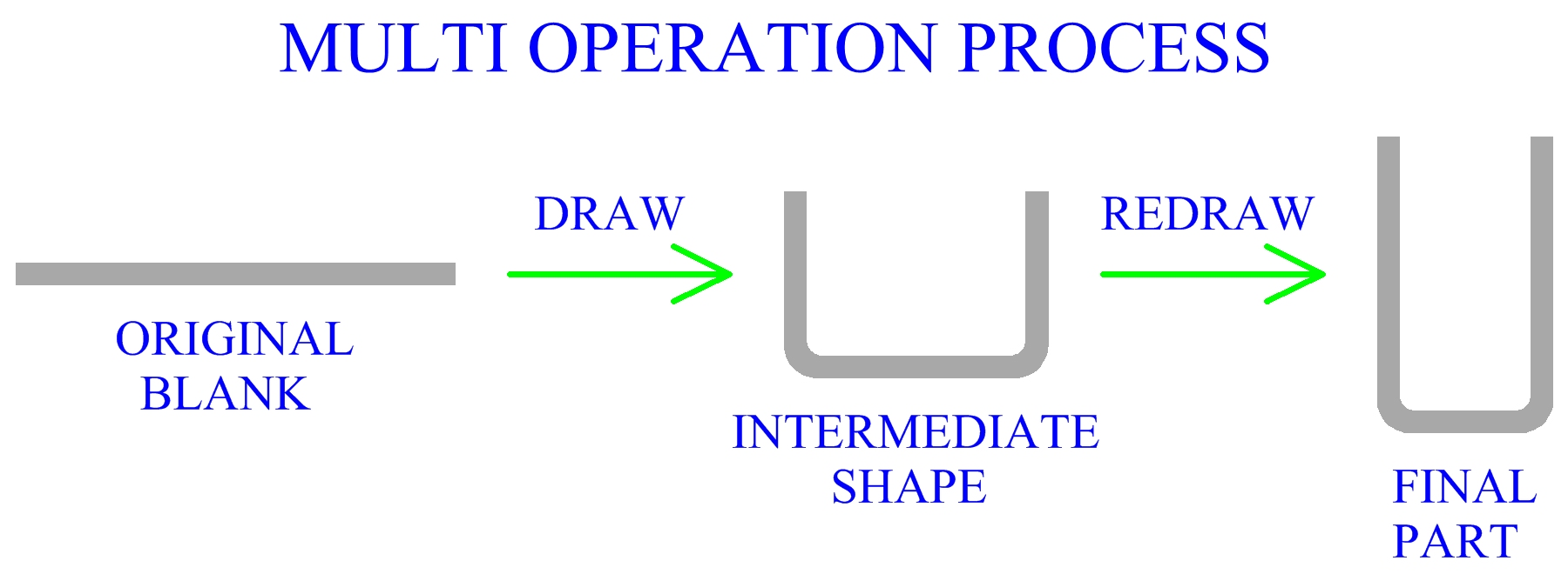 Multi Operation Process
