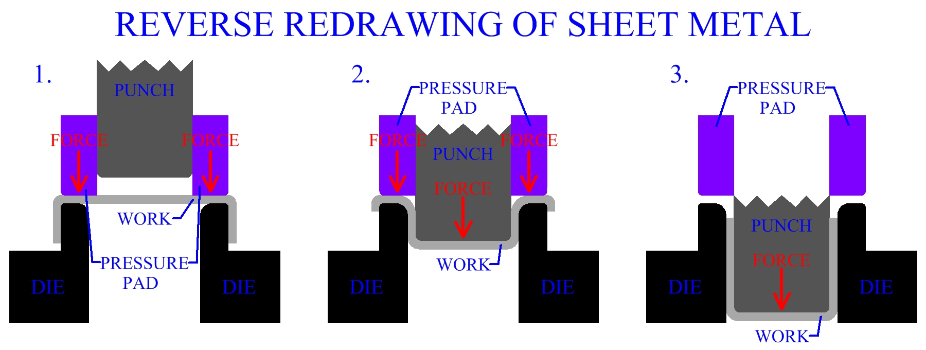 Reverse Redrawing Of Sheet Metal