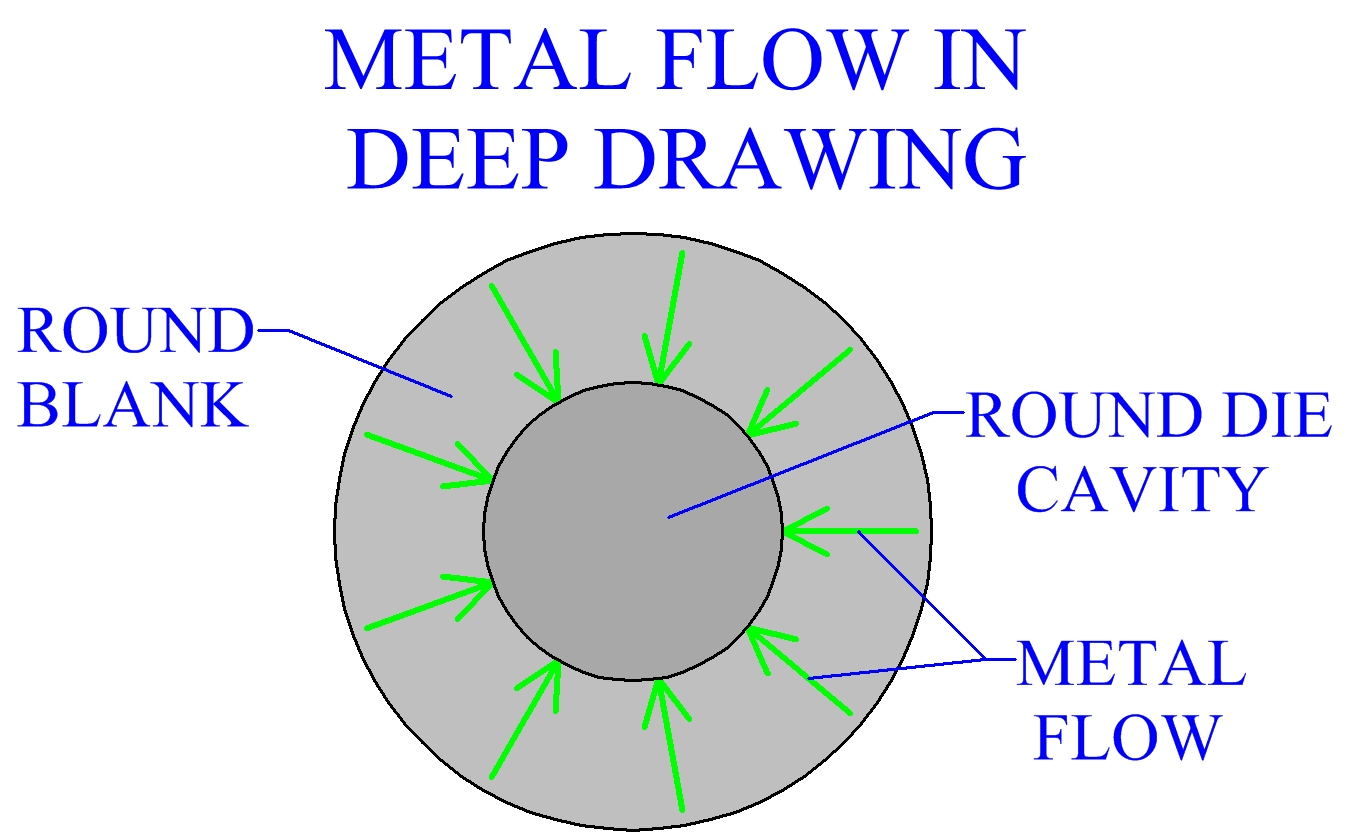 Metal Flow In Deep Drawing