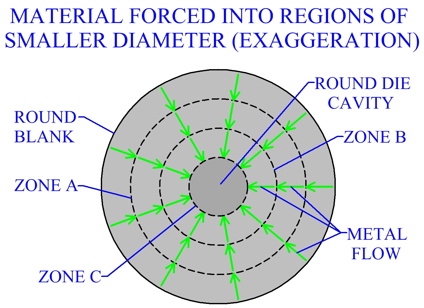 Metal Forced Into Regions Of Smaller Diameter (Exaggeration)