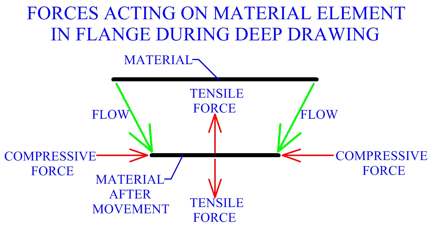 Forces Acting On Material Element In Flange During Deep Drawing