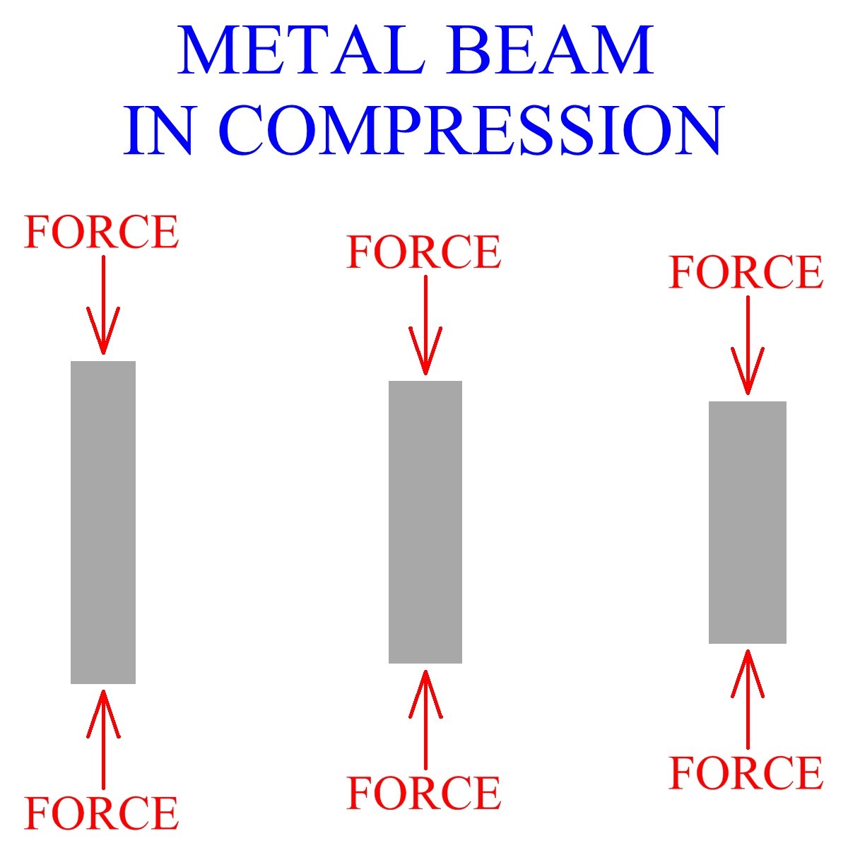 Metal Beam In Compression