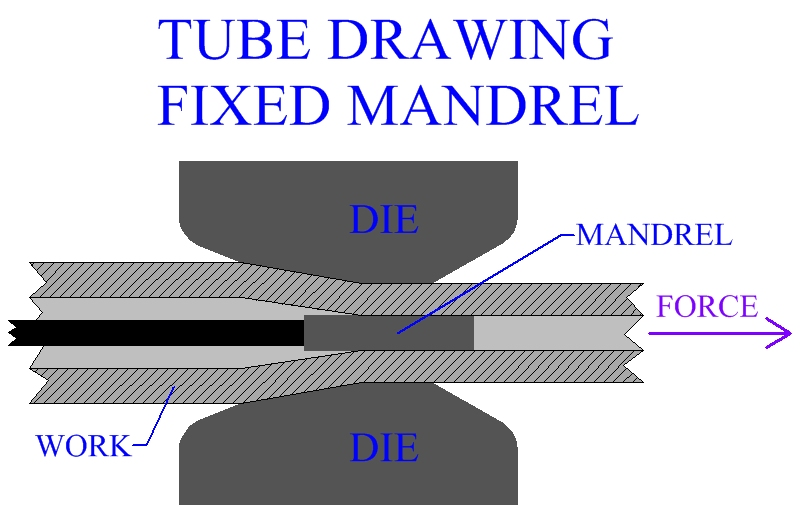 Tube Drawing With A Fixed Mandrel