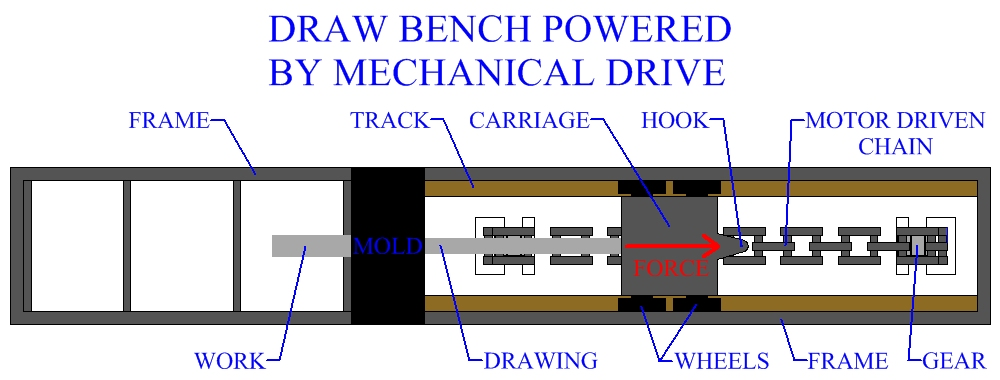 Draw Bench Powered By Mechanical Drive