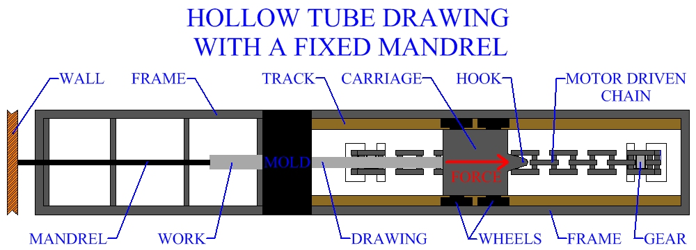 Hollow Tube Drawing Machine With A Fixed Mandrel