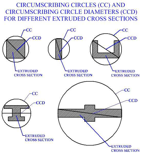 Circumscribing Circles And Circumscribing Circle Diameters  For Different Extruded Cross Sections