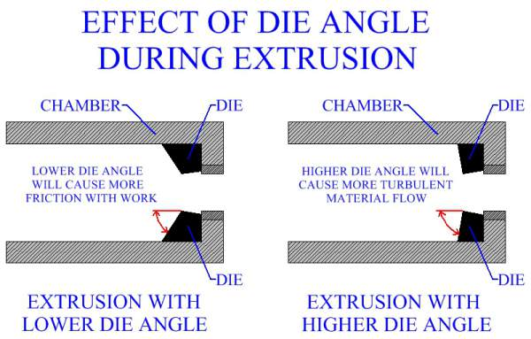 Effect Of Die Angle During Metal Extrusion