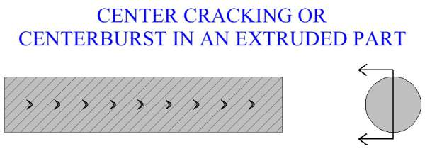 Center Cracking Or Centerburst In An Extruded Part