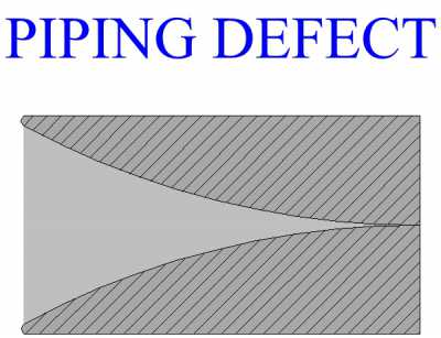 Piping Defect
