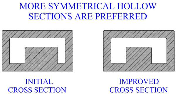 More Symmetrical Hollow Sections Are Preferred
