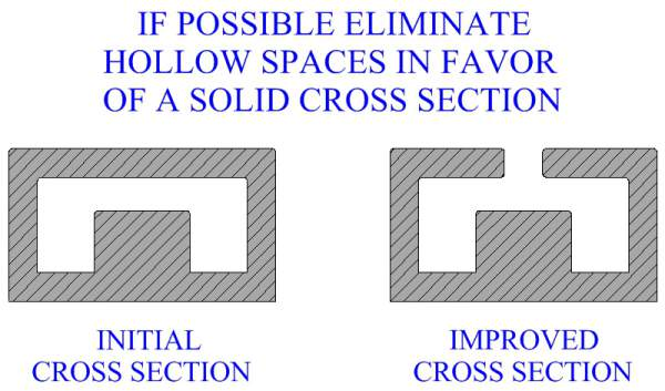If Possible Eliminate Hollow Spaces In Favor Of A Solid  Cross Section