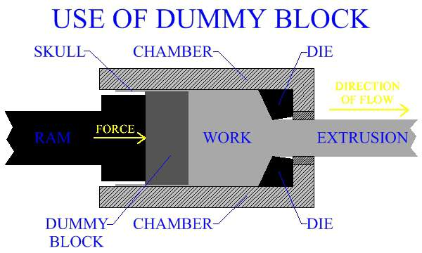 Use Of Dummy Block Resulting In The Formation Of Skull