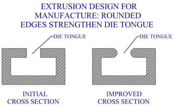 Extrusion Design For Manufacture: Rounded Edges Strengthen Die Tongue