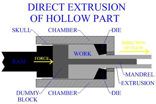 Direct Extrusion Of A Hollow Part Using A Mandrel