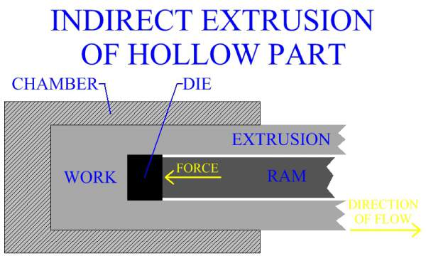 Indirect Extrusion Of Hollow Part