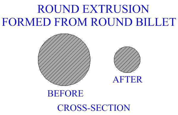 Round Extrusion Formed From Round Billet