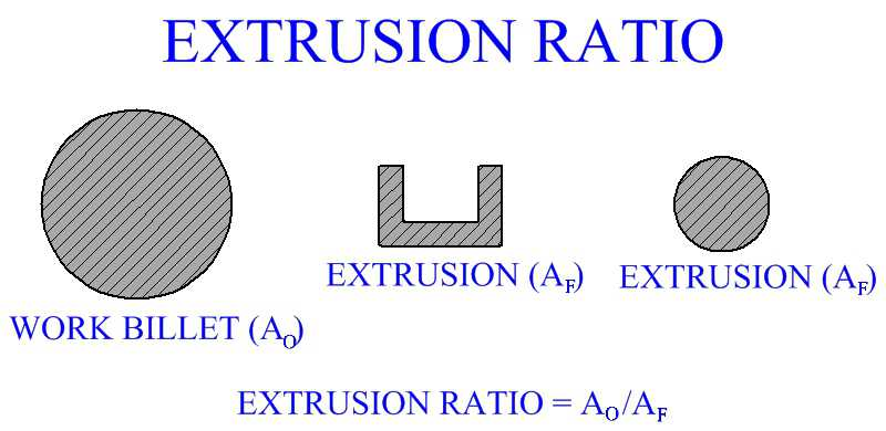 Extrusion Ratio