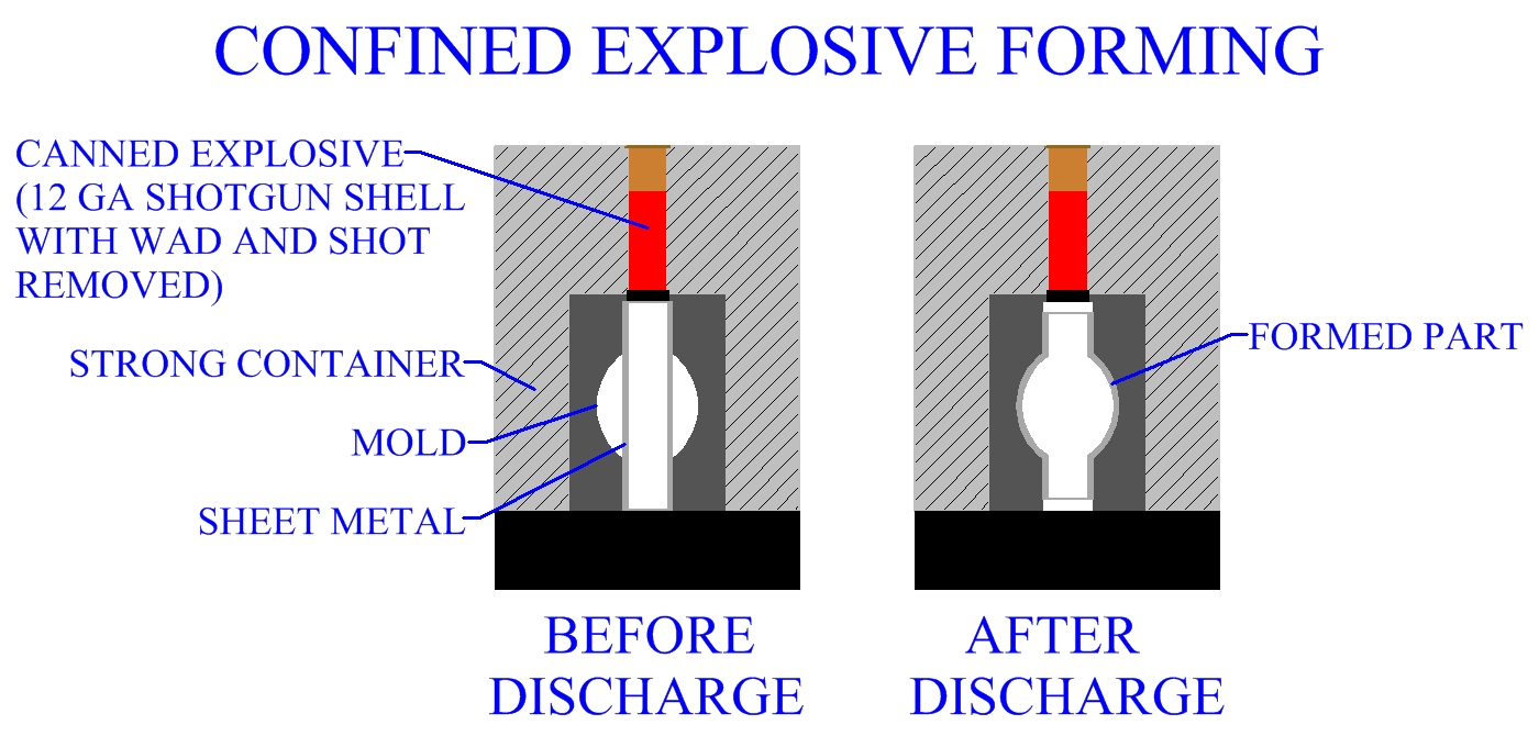 Confined System Explosive Forming Method