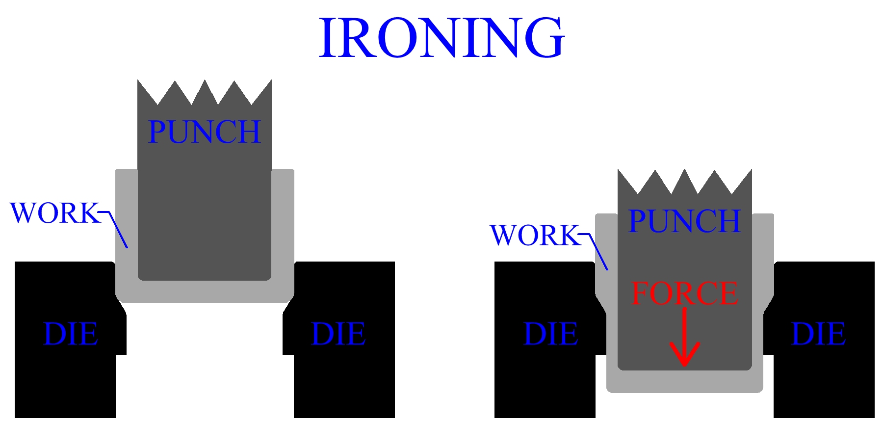 Ironing Of Sheet Metal