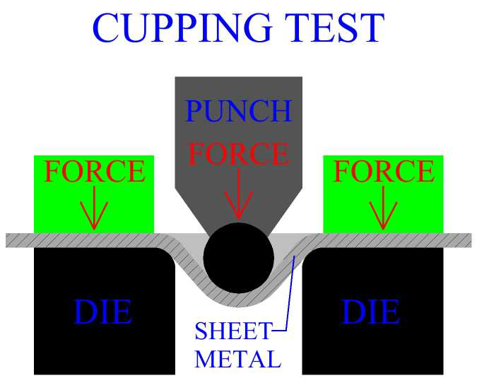 Cupping Test For Sheet Metal