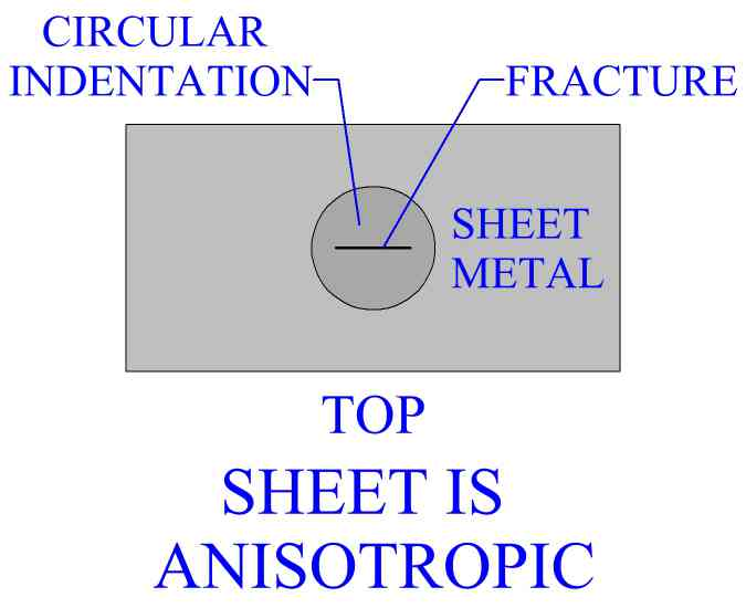 Method Of Determining Anisotropy In A Metal