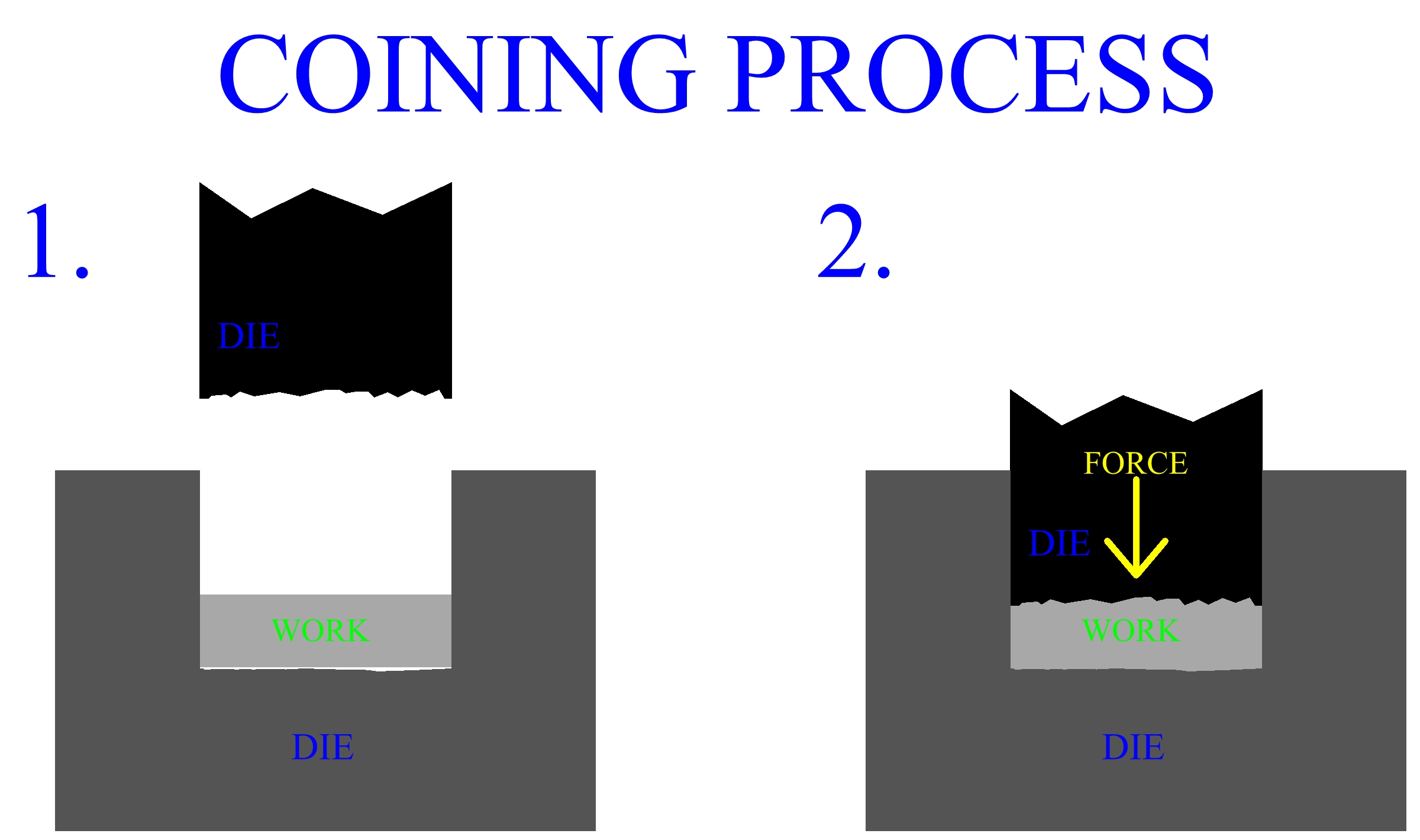 coining process video