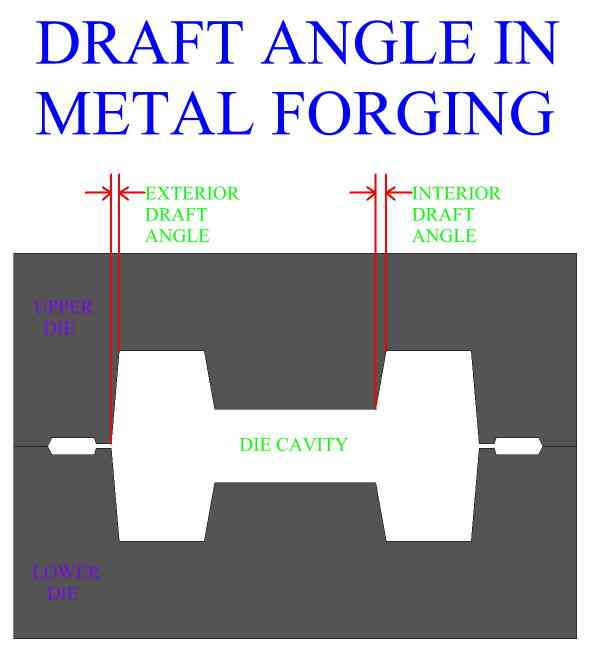 Draft Angle In Die Design