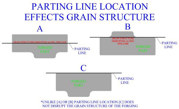 Parting Line Location Effects Metal's Grain Structure