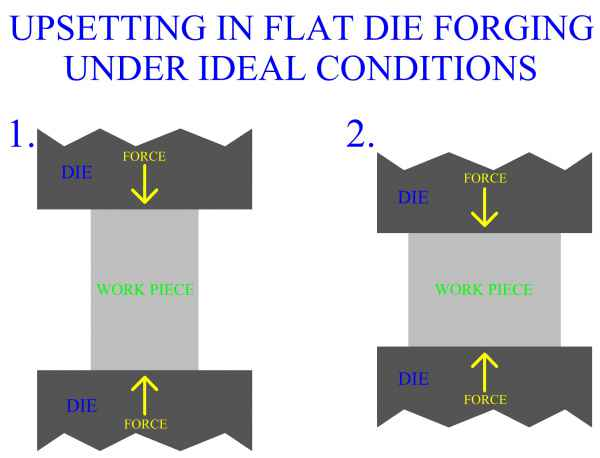 Upsetting In Flat Die Forging, Under Ideal Conditions