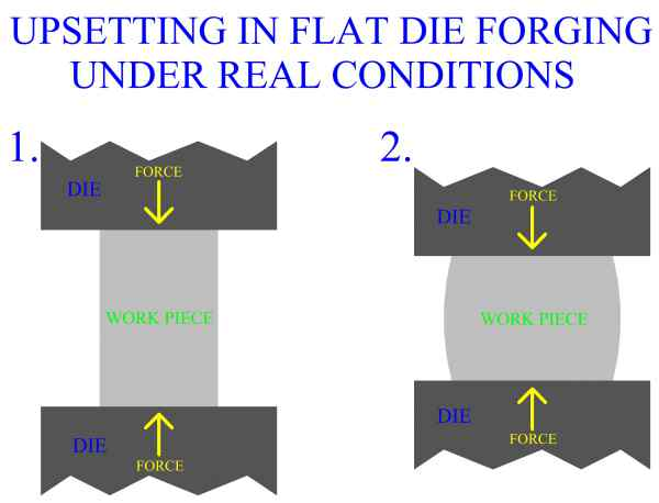 Upsetting In Flat Die Forging, Barreling Under Real Conditions