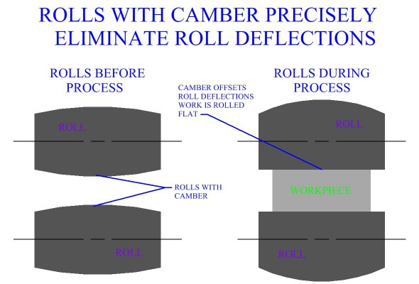 Rolls  With Camber Precisely Eliminate Roll Deflections