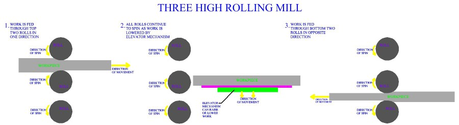 Three  High Rolling Mill