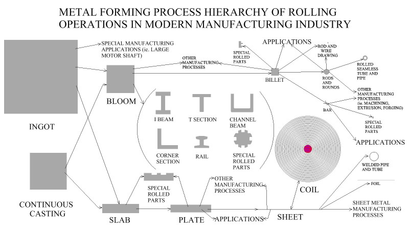 Metal Forming  Process Hierarchy Of Rolling Operations In Modern Manufacturing Industry