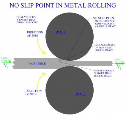 No Slip  Point