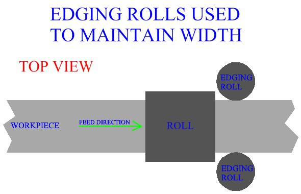 Edging Rolls  Used To Maintain Width
