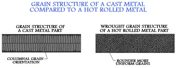 Grain  Structure Of A Cast Metal Compared To A Hot Rolled Metal