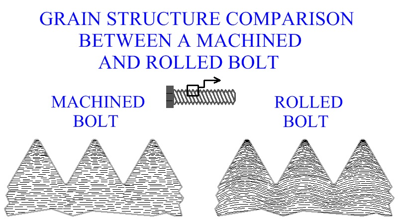 Grain Structure  Comparison Between A Machined And Rolled Bolt
