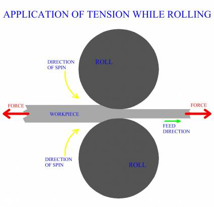 Application Of Tension While Rolling