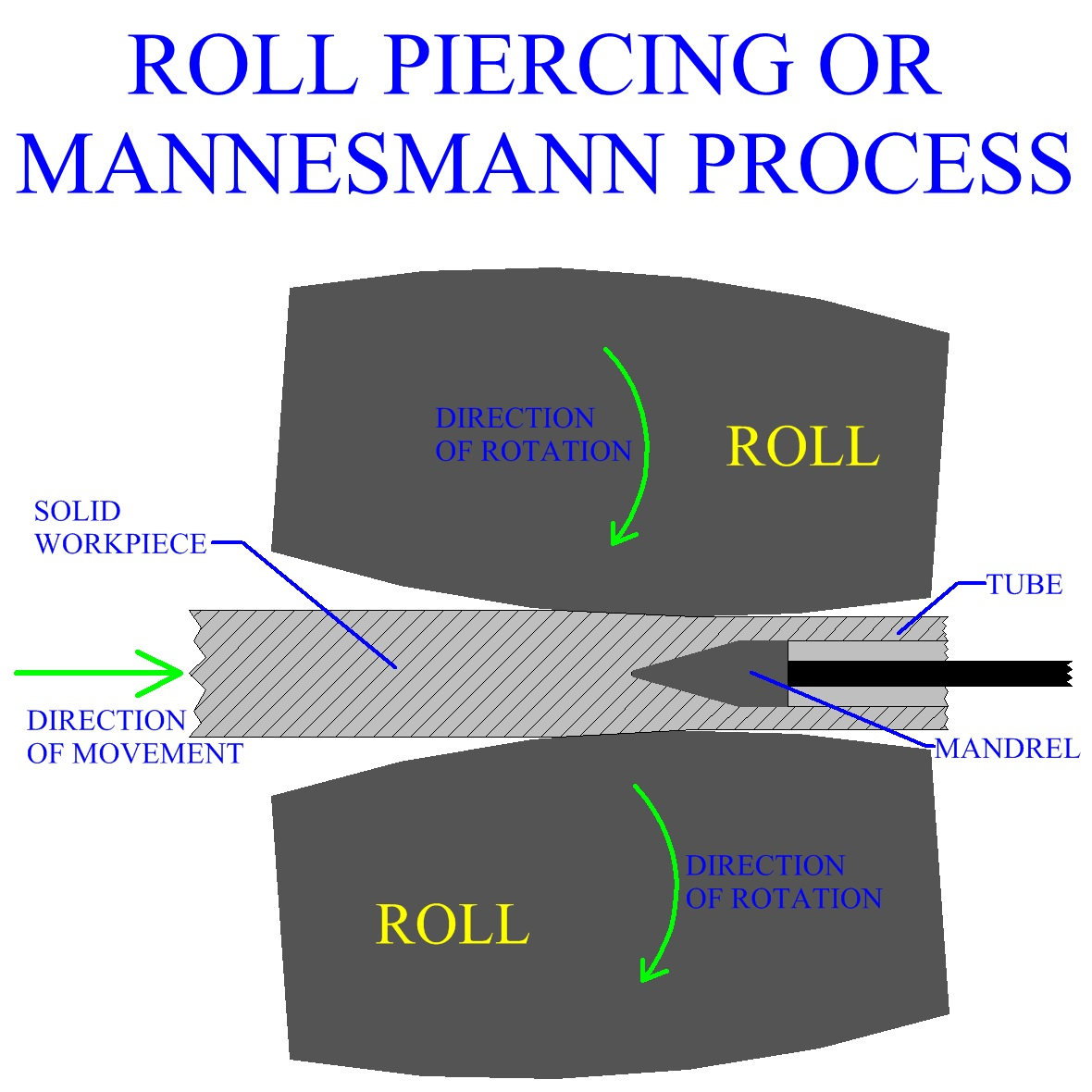 Roll Piercing Or Mannesmann Process