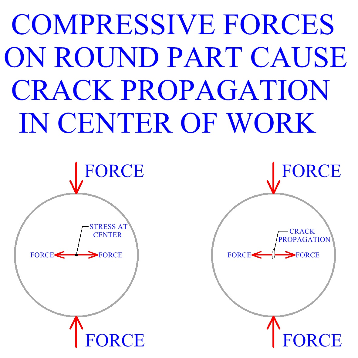 Compressive Forces On Round Part Cause Crack Propagation In Center  Of Work