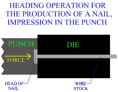 Heading Operation For The Production Of A Nail Impression In The Punch