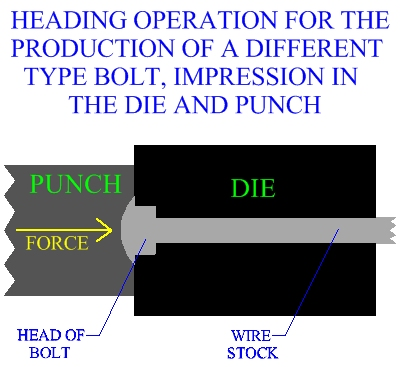Heading Operation For The Production Of A Different Type Bolt Impression  In The Die And Punch