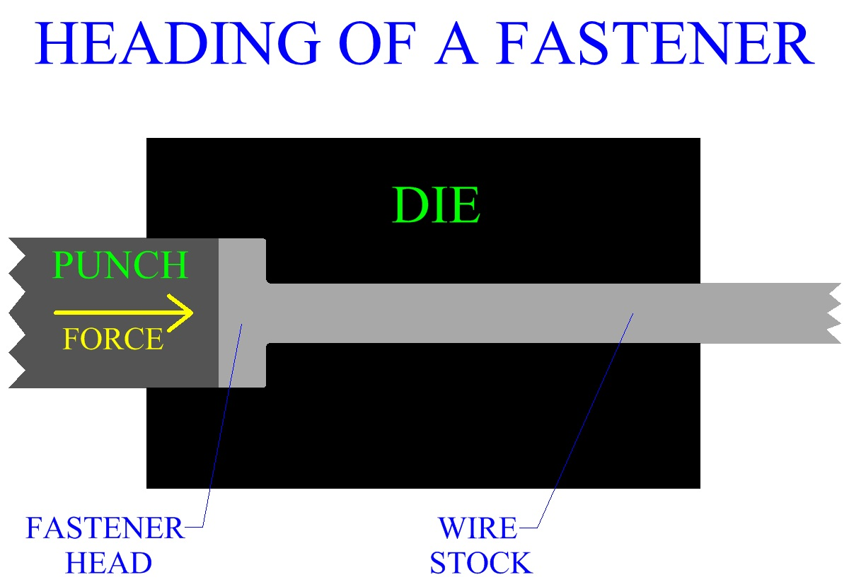 Heading Of A Fastener